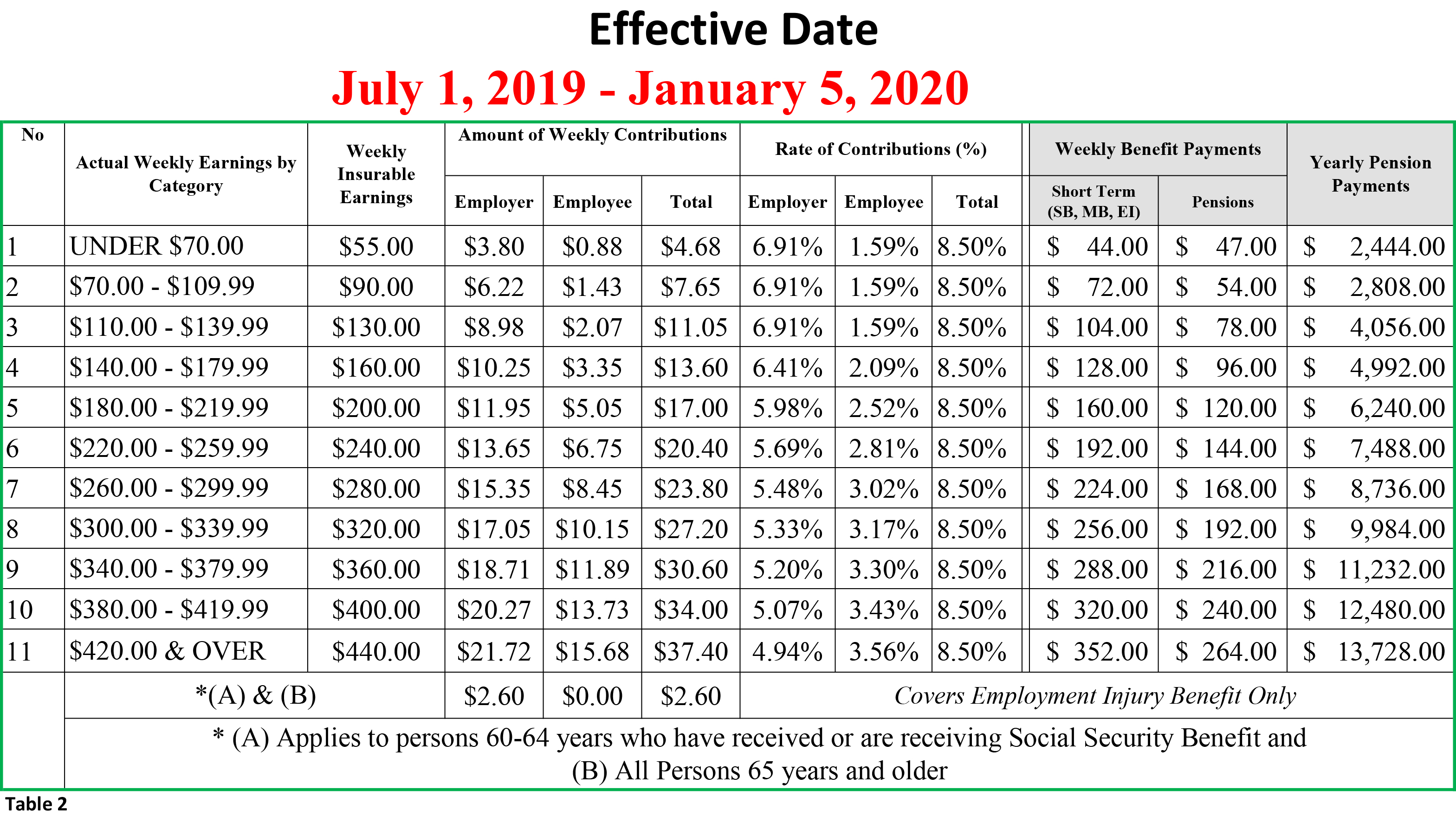 Social Security Payment Schedule 2020.Ss Payment Schedule 2020 Schedule 2020 Hermanbroodfilm